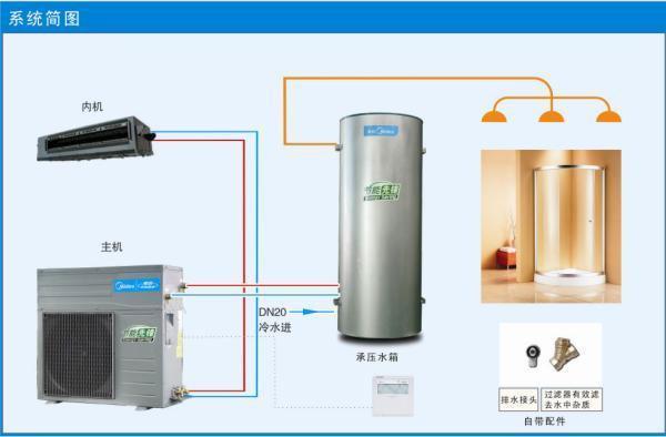 武汉美的家用空调热水机