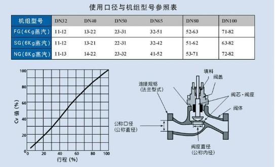 蒸汽控制阀-中央空调配件-空调制冷大市场