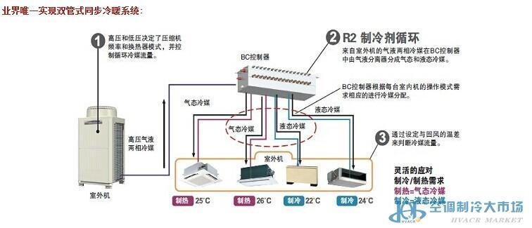 空调制冷大市场 产品市场 中央空调 中央空调主机   三菱电机中央空调