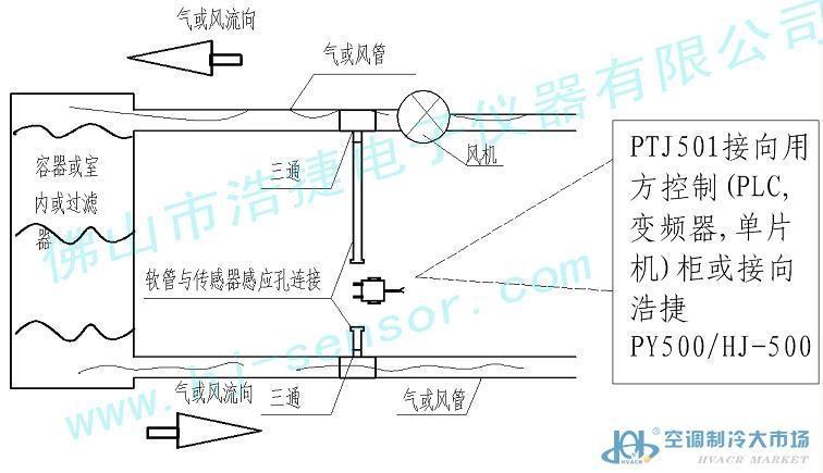 风炉压力传感器,风机压力传感器风炉压力传感器,风机压力传感器风炉压力传感器,风机压力传感器风炉压力传感器,风机压力传感器风炉压力传感器,风机压力传感器风炉压力传感器,风机压力传感器PTJ501压差传感器/变送器 浩捷电子压差传感器/变送器特性: 1:进口美国高精度硅压阻式差压芯体,精度比起同行就能高一个层面,分辩率也达到了一个升的高度.