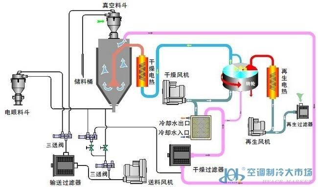 2) 可选配露点计,方便随时监控露点; 3)可选配干燥电热与温控器,搭配