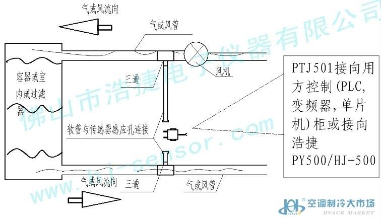 厂房通风自助开关压力传感器的监测