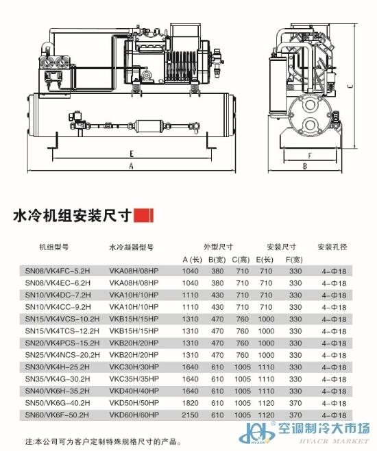 制冷压缩机是制冷装置中最主要的设备,通常称为制冷装置中的主机。制冷剂蒸气从低压提高为高压以及汽体的不断流动、输送,都是借助于制冷压缩机的工作来完成的,也就是说,制冷压缩机的作用是: 1)从蒸发器中吸取制冷剂蒸气,以保证蒸发器内一定的蒸发压力。 2)提高压力,将低压低温的制冷剂蒸气压缩成为高压高温的过热蒸气,以创造在较高温度(如夏季35左右的气温)下冷凝的条件。 3)输送并推动制冷剂在系统内流动,完成制冷循环。 我们的产品包括半封闭制冷压缩机等产品,冷库制冷设备价格优惠最棒,欢迎消费者的选购。