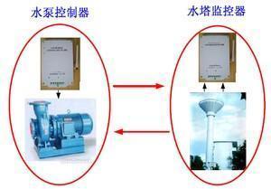 GSM水泵