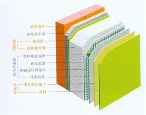 聚苯板外墙外保温系统