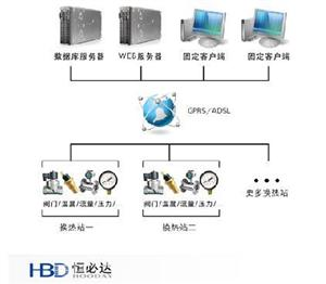 换热站自动化运行控制监控系统