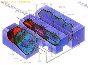 直销四川成都地埋式污水处理设备