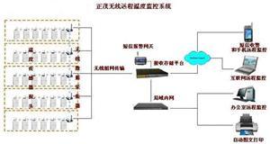 无线远程温度监控系统