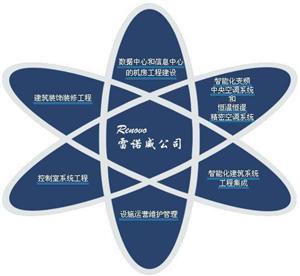 深圳空调工程项目