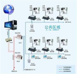 DDC-32中央空调智能控制系统