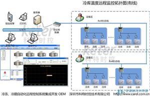 冷库温度监控|温度监控系统