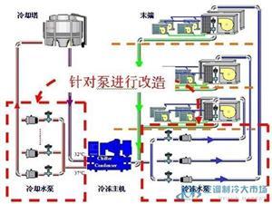 中央空调节能改造控制系统