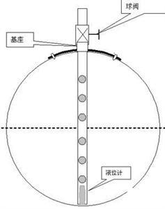 多普勒法矩阵多声道单杆传感器(专利产品)
