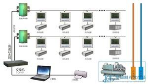 中央空调风机盘管群控节能系统