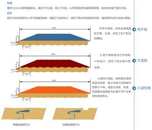 聚氨酯墙面保温板