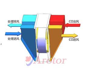 上海轮通转轮式CO换热器