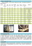 CPI螺�U式空��嚎s�C油|CPI―1452―32合成�嚎s�C油,�哿�