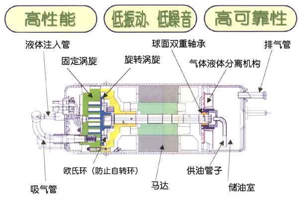 日立卧式涡旋压缩机