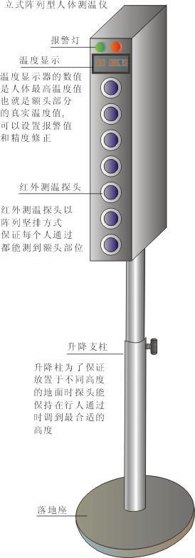 立式(门式)人体红外测温仪