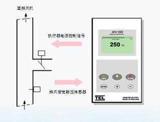 TEL AFA1000E/Bld管道静压控制器