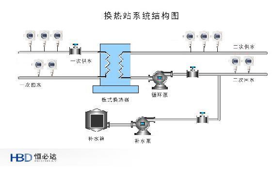 换热站变频节能改造