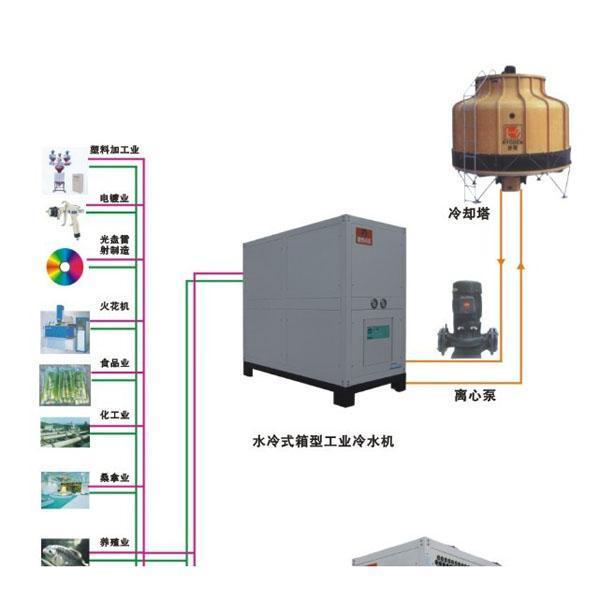 工业水冷冷水机