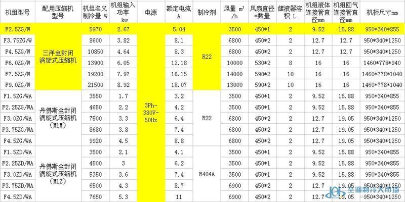三洋涡旋式冷凝机组,F2.5ZG/W