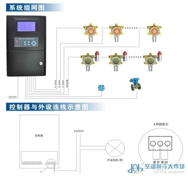 冷库专用液氨气体泄漏报警器