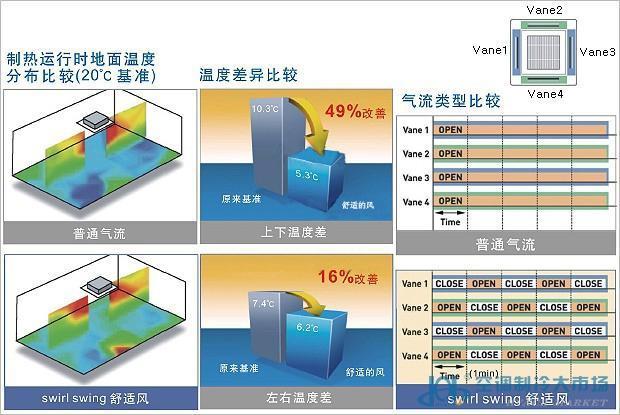 LG 四风口天花机产品