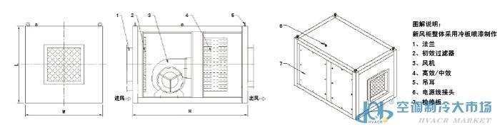 普洱增压新风柜、普洱空气过滤箱