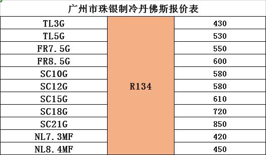 丹佛斯SC15G压缩机  R134a制冷剂