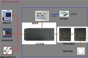 商用空调、热泵控制系统
