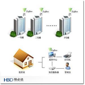 集热工程PLC中央控制系统