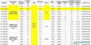 三洋涡旋式冷凝机组,F3.75ZG/W
