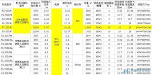 三洋涡旋式冷凝机组,F7.5ZG/W
