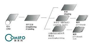广州康美风风管生产线 超级风管三线 超级三线