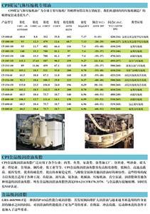 CPI工业合成油 CP-4600-68碳氢气体压缩机油